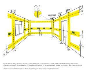 Strefy układania przewodów instalacji elektrycznej w pomieszczeniach