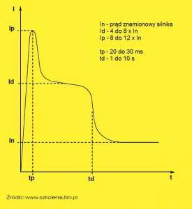 wykres rozruchu silnika klatkowego