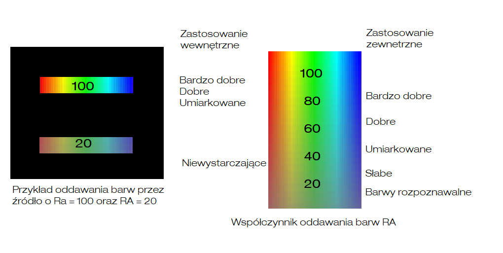 Współczynnik oddawania barw RA lub CRI