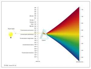 Promieniowanie elektromagnetyczne - zakres