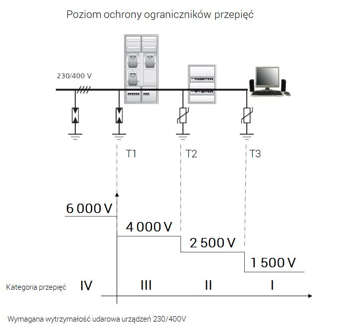 Jak wybrać ogranicznik przepięć? Wymagana wytrzymałość udarowa urządzeń