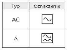 oznaczenie typu wyzwalania A i AC