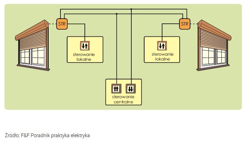 Grupowe i lokalne sterowanie roletami z wykorzystaniem sterowników STR