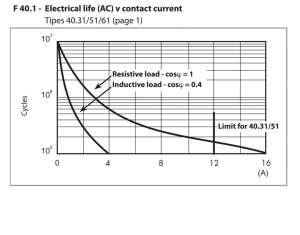 Wykres trwałości łączeniowej do trwałości mechanicznej przekaźnika