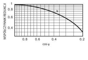 Współczynnik redukcji cos fi