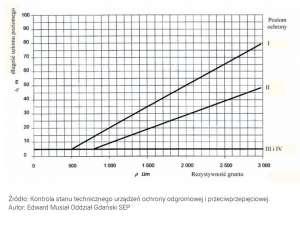 Zależności długości uziomu w zależności od rezystywności gruntu