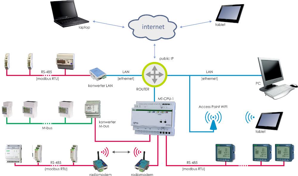 Schemat sieci połączeń liczników