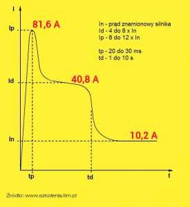 Wykres pokazujący prądy rozruchowe przy jednoczesnym uruchomieniu 15 rolet