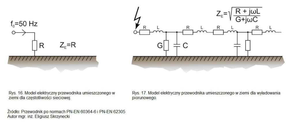 Przewodnik po normach PN-EN 60364-6 i PN-EN 62305