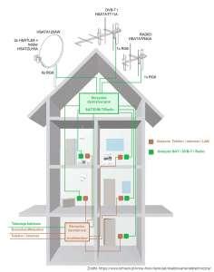 Schemat instalacji okablowania teletechnicznego typu podwójnej gwiazdy w domu.