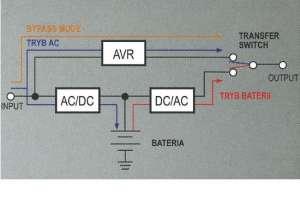 Schemat przedstawiający technologię LINE-INTERACTIVE