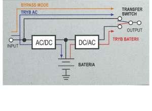 Schemat przedstawiający technologię OFF-LINE