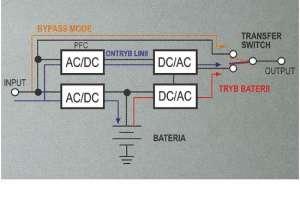 Schemat przedstawiający technologię ON-LINE