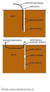 Przewód uziemiający połączony na dole lub na górze