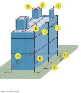 Z czego składa się zewnętrzna instalacja odgromowa?