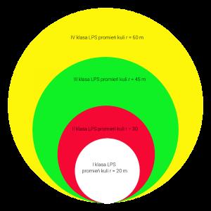 Porównanie promieni kul uwzględnianych w projektach instalacji odgromowej