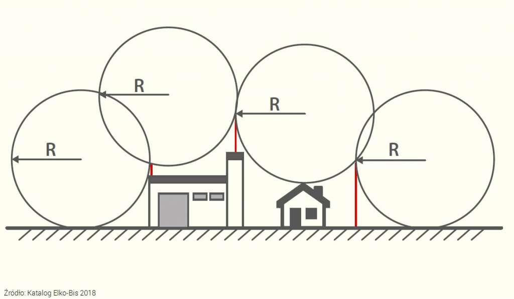 Projektowanie instalacji odgromowej
