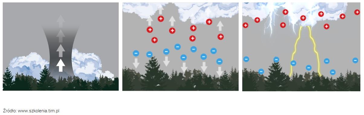 Jak powstają wyładowania atmosferyczne?