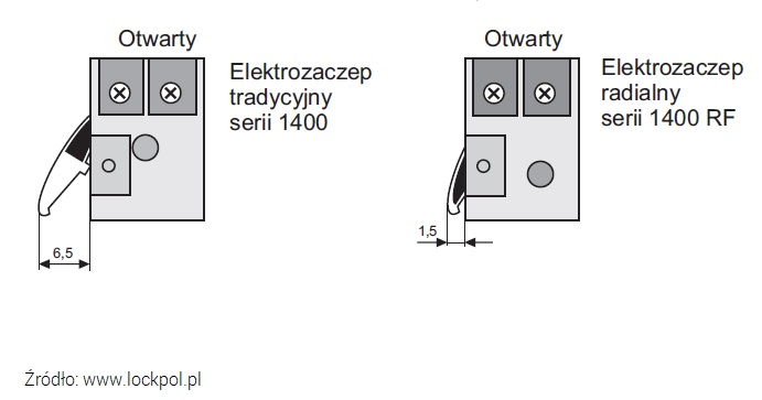 wychylenie języka elektrozaczep tradycyjny i radialny