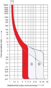 Porównanie charakterystyk wyzwalania wyłączników nadprądowych