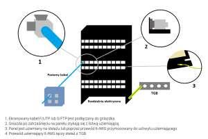 Przykład ekranowania skrętek, gniazd i szaf teleinformatycznych