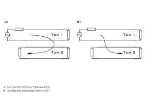 Tłumienność przenikowa (tzw. przesłuchy lub przeniki) charakteryzuje poziom zakłócenia sygnału