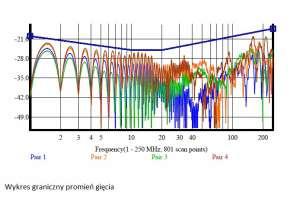 Wynik pomiaru parametru dla każdej z 4 par kabla U/UTP kat. 6 Madex