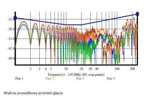 Wynik pomiaru parametru dla każdej z 4 par kabla U/UTP kat. 6