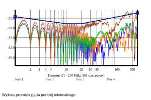 wynik pomiaru tego parametru dla każdej z 4 par kabla U/UTP kat. 6 promień gięcia poniżej minimalnego