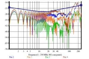 wynik pomiaru tego parametru dla każdej z 4 par kabla U/UTP kat. 6 Madex kabel podwójnie zgięty