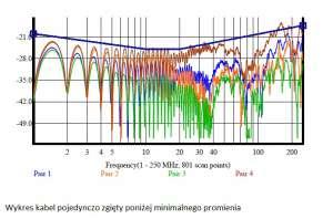 wynik pomiaru tego parametru dla każdej z 4 par kabla U/UTP kat. 6