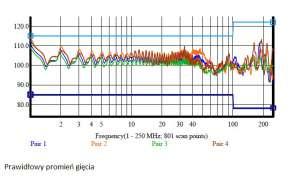 Prawidłowy promień gięcia wynik pomiaru tego parametru dla każdej z 4 par kabla U/UTP kat. 6