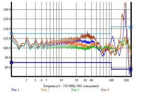 Kabel podwójnie zgięty wynik pomiaru tego parametru dla każdej z 4 par kabla U/UTP kat. 6