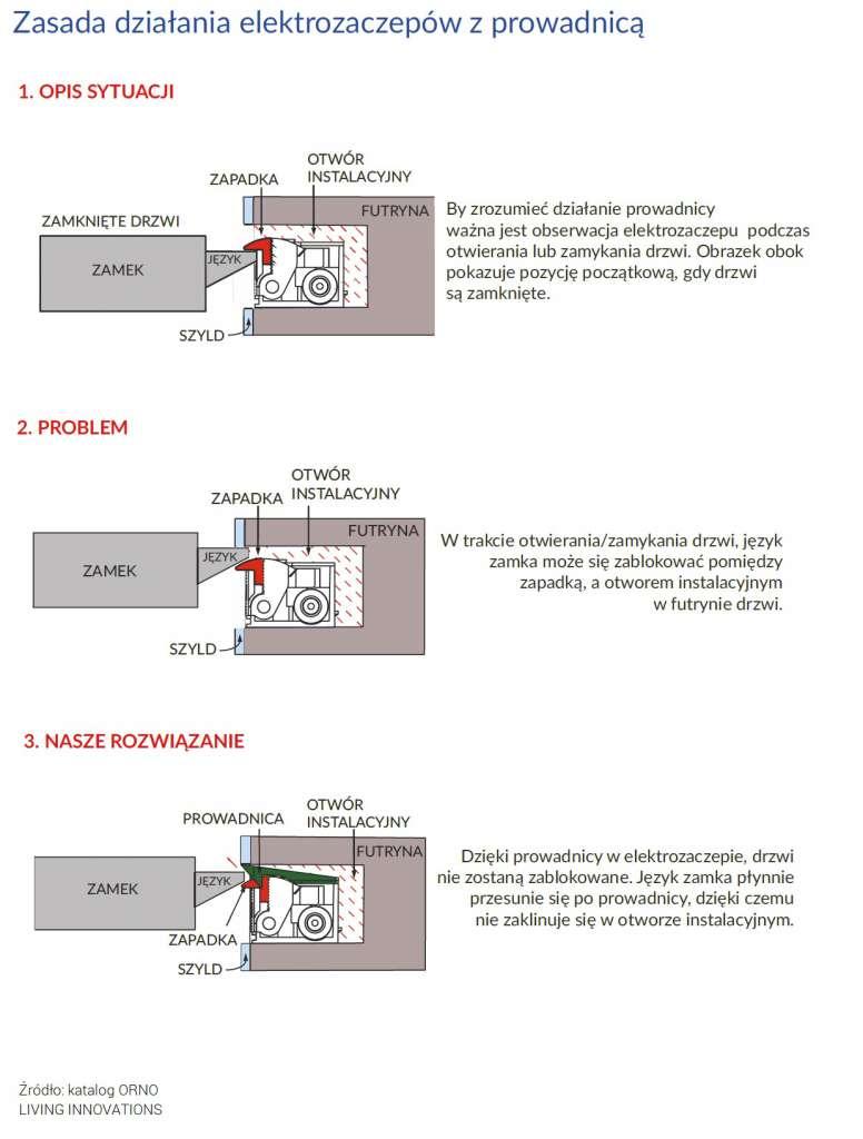 Szczegóły zastosowania elektrozaczepu z prowadnicą