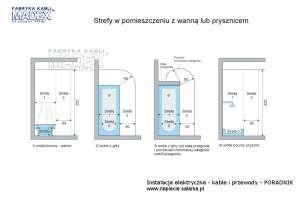 Wymiary stref ochronnych w łazience