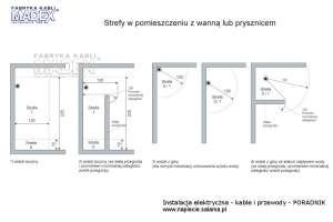 Instalacja elektryczna w łazience - wymiary stref ochronnych