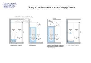 Wymiary stref IP w łazience zgodnie z normą PN-HD 60364-7-701 Madex