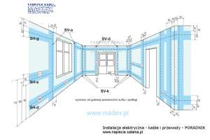 Instalacja elektryczna - strefy układania przewodów na ścianach prostych