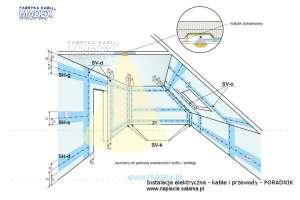 Strefy układania kabli i przewodów na skosach