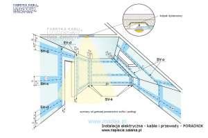 Instalacja elektryczna - strefy układania kabli i przewodów na poddaszach