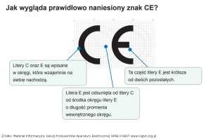 Jak wygląda prawidłowo naniesiony znak CE