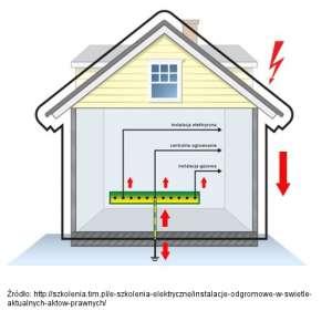 Rozpływ prądów piorunowych w budynku