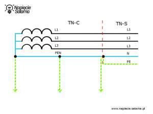 Układ połączeń sieci TN-C-S