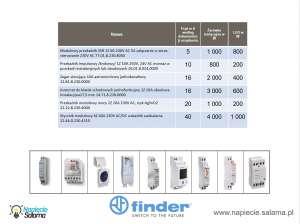 Obciążenie styków przekaźników Finder